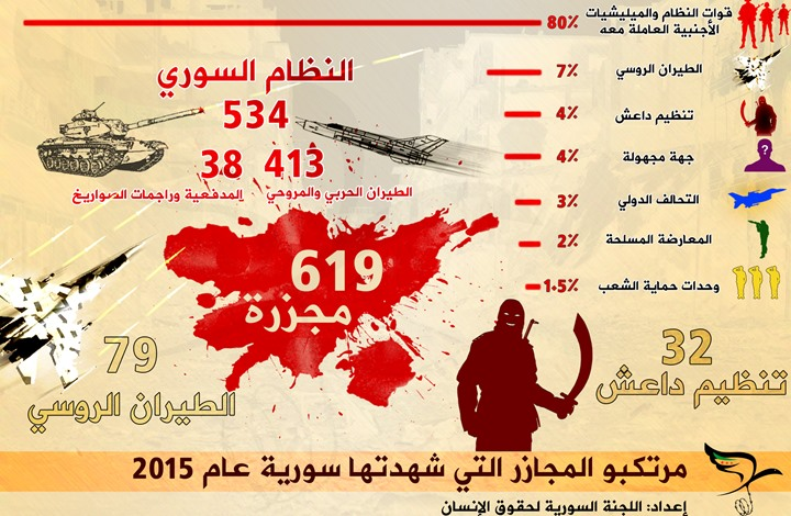 منظمة: 534 مجزرة ارتكبها النظام السوري وحلفاؤه في 2015