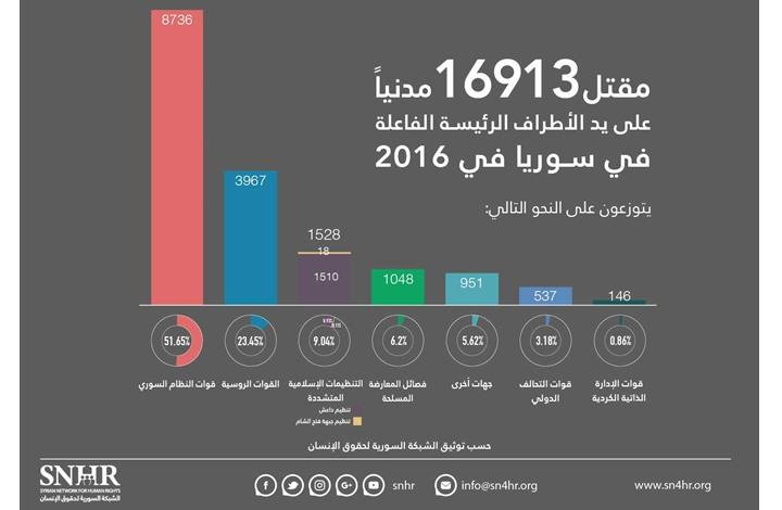 بحسب الشبكة السورية.. الحصيلة الدموية في سوريا لعام 2016