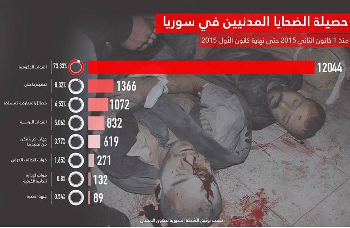 مقتل أكثر من عشرين ألف سوري خلال عام 2015 (إنفوغرافيك)