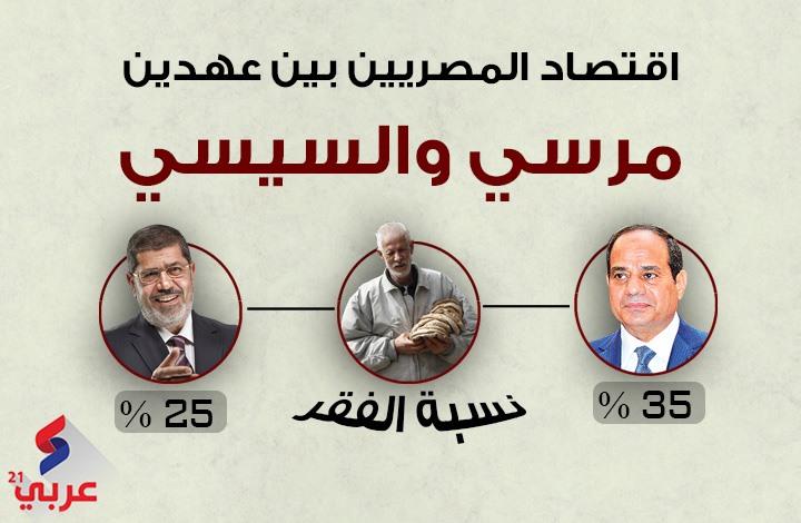 اقتصاد المصريين بين عهدي مرسي والسيسي (إنفوغراف)