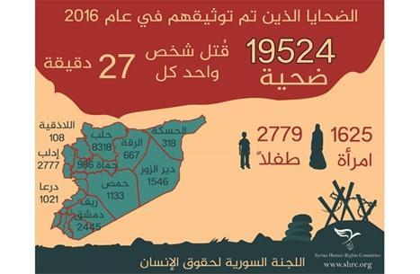 لجنة حقوقية: مقتل سوري كل 27 دقيقة خلال 2016