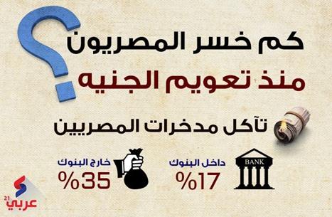 كم خسر المصريون منذ تعويم الجنيه؟ (إنفوغراف)