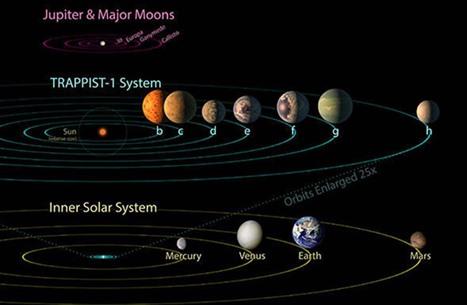ناسا تنشر تفاصيل مدار كواكب اكتشفت مؤخرا (فيديو)