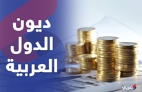 حجم الدين العام للدول العربية مقارنة بناتجها المحلي (فيديو)