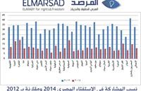 مصر: نسبة المشاركة في استفتاء الدستور لا تتجاوز 11%