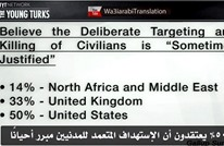 مفاجأة.. المسلمون أقل الأمم تأييدا لقتل المدنيين (فيديو)