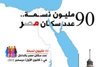 90 مليونا عدد سكان مصر.. أرقام وتحديات (إنفوجرافيك)