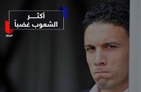 بلد عربي في مقدمة شعوب العالم غضبا.. تعرف عليه
