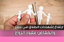 ارتفاع بالطلاق وانخفاض بالزواج بمصر وزيادة سكانية (إنفوغراف)