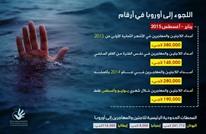 تقرير حقوقي: 2824 مهاجرا غرقوا أثناء عبورهم إلى أوروبا