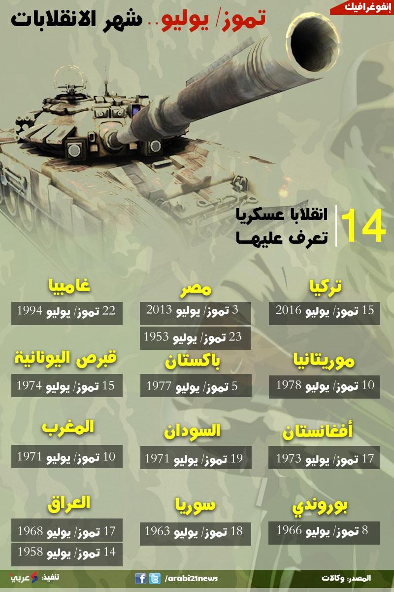 """وفي إحصاء أجرته """"عربي21"""" تبن أن 14 انقلابا عسكريا جرت في شهر تموز/ يوليو  خلال الفترة من 1952 وحتى عام 2016، فيما يوضح الإنفوغرافيك الآتي تواريخ  عمليات ..."""